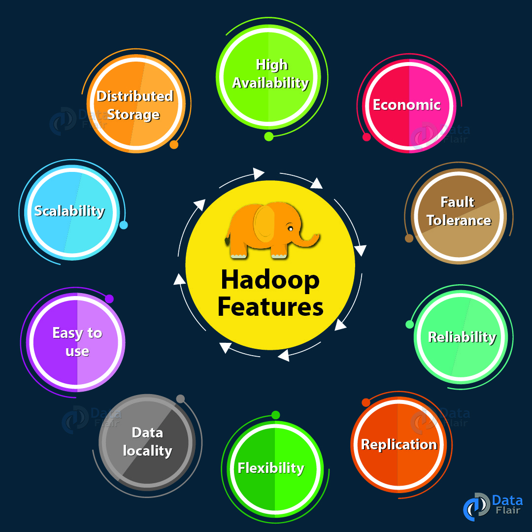 20 hdfs and hdfs2: hadoop tutorial youtube.