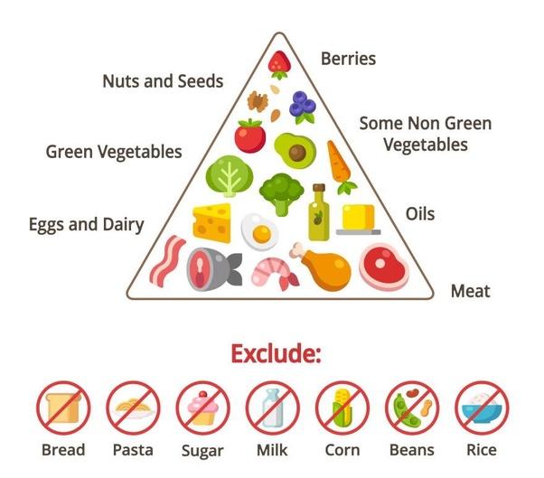 Is The Keto Diet A Lifetime Diet Quora