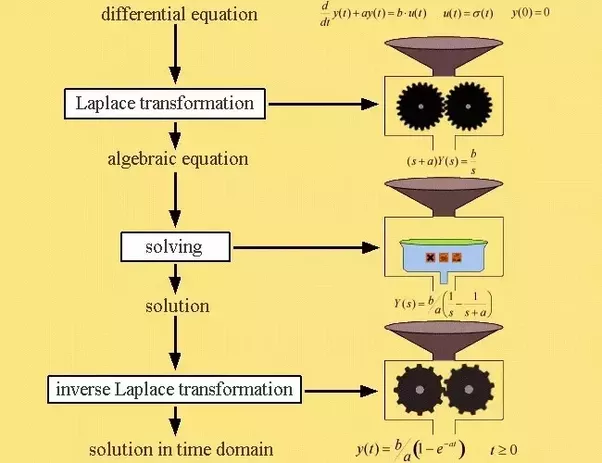 Do we actually use Laplace Transforms in real life? - Quora