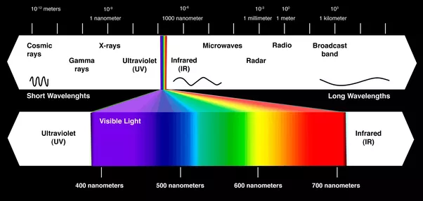 Does the phone emit invisible light quora this one is simple the human vision can see visible light which is simply one part of the electromagnetic spectrum ccuart Images