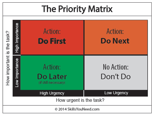 ability to prioritise tasks and meet deadlines resume