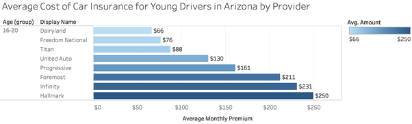 What's a cheap car insurance in Arizona for an 18 year old ...
