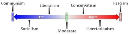 Image showing the political sliding scale from communism on the far left to fascism on the far right.