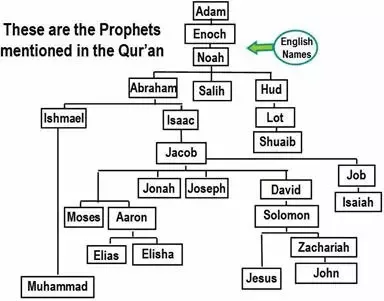 How many prophets are there? - Quora