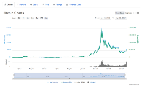 How much will 1 Bitcoin cost on January 1, 2020? - Quora