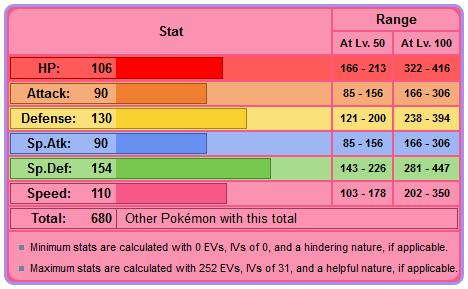 What is the strongest Pokemon in the Johto region? - Quora