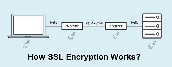 Whether SSL certificate is required for linking payment gateway on ...