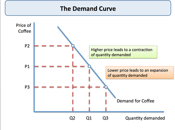 a consumers demand curve for a product is downsloping because