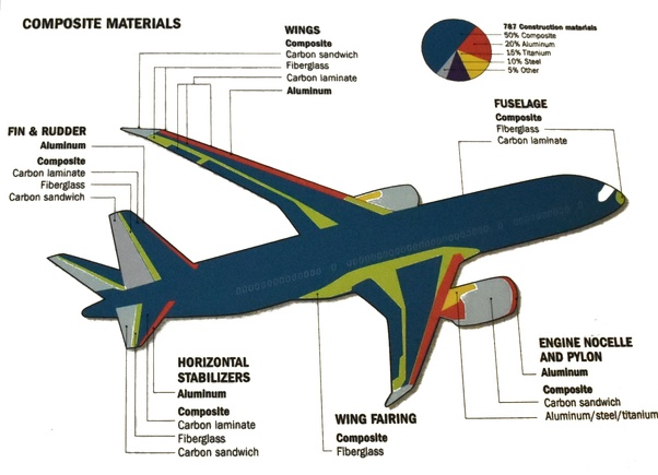 How do airliners with non-conductive carbon-fiber-reinforced