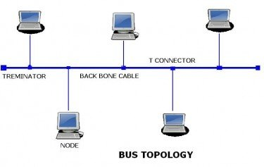 How many types of network topology are there and how do they all 2 bus topology all nodes connect to trunk cable no fault tolerance any break in cable kills connections for every host ccuart Images