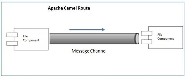 What are the basic/intermediate Apache Camel interview