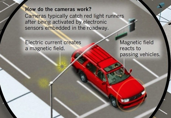 Then The Flash Catches You Running The Light In Video, And An Officer (or  Automated System) Runs Your License Plate.