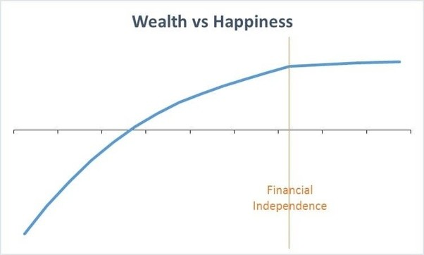 Do money and possessions bring happiness essay