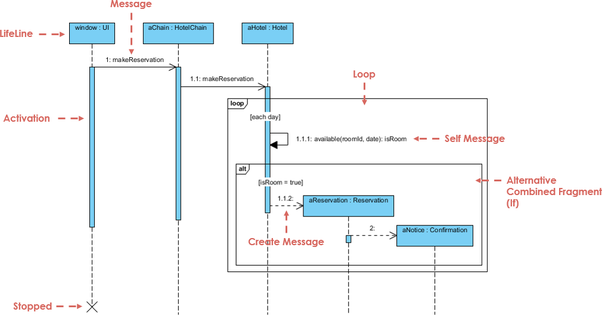 What is a sequence diagram quora below is a sequence diagram for making a hotel reservation the object initiating the sequence of messages is a reservation window ccuart Images
