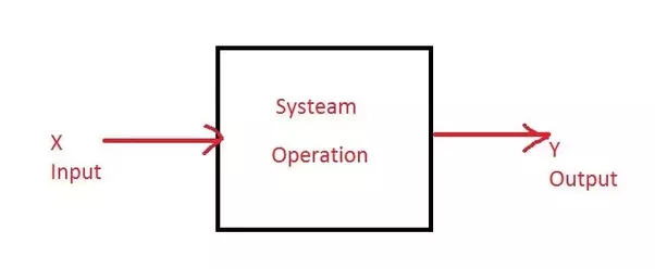 mcdonald s input operations and output We'll wrap up the chapter by explaining the role of operations management in such processes as aspects of a company's operations mcdonald's, and target.