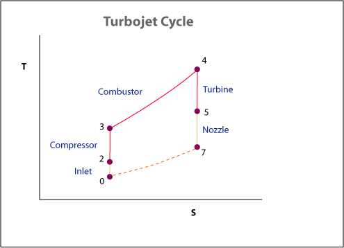 Does A Jet Turbine Engine Require The Heat From Combustion For