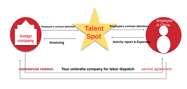 Talent Spot Whats The Time To Rely On Labor Dispatch Quora