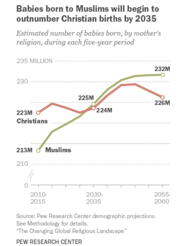 what is the fastest growing religion by conversion