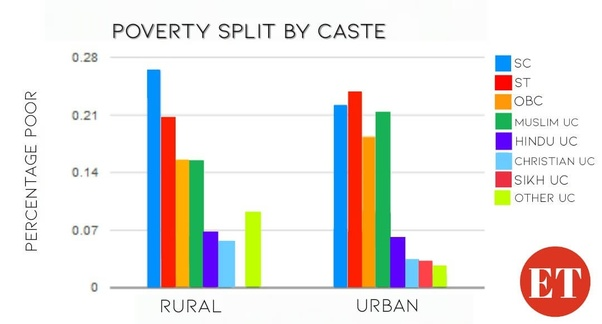 What is the caste based reservation system in India? What is