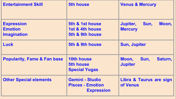 Are there any Bollywood actors with Capricorn Ascendant and