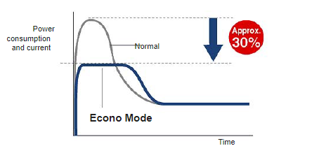 what is the econo mode in daikin quora rh quora com