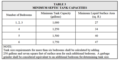 What are the sizes of septic tanks? - Quora
