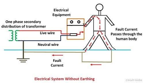 How Does Earthing Help To Prevent Electric Shocks