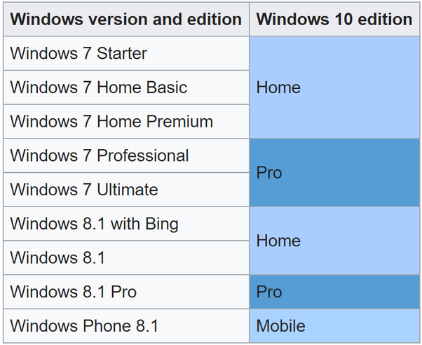 windows 7 home basic to windows 10