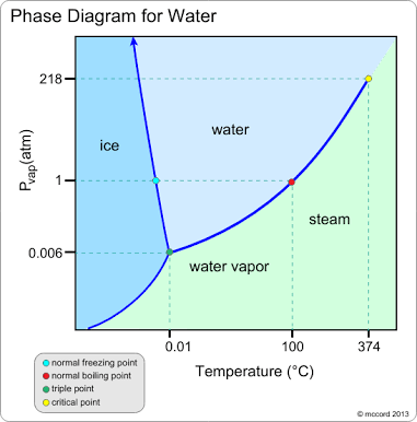 Why is the slope of fusion curve of water negative quora that is the why slop of fusion curve of water have negative slop it can be clearly seen in the p t curve of water ccuart Choice Image