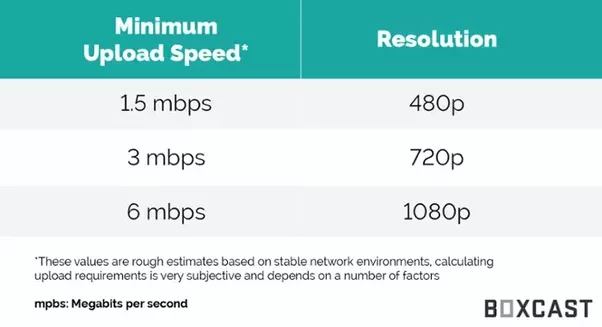 What bandwidth are required for streaming different video qualities