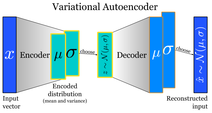 What's the difference between a Variational Autoencoder (VAE