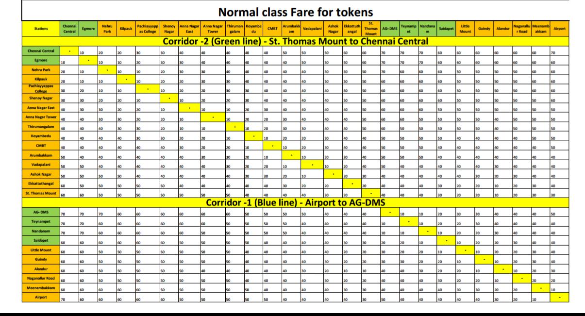 Chennai Metro Fare Table