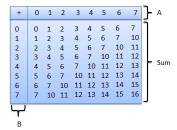 How to add octal, decimal, and hexadecimal numbers - Quora