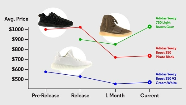 24611a6a44bd Why are Yeezes so expensive  - Quora