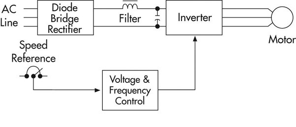 how does a variable frequency drive work quora rh quora com