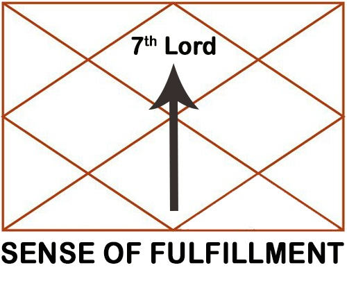 What is the result of 7th lord in 1st house? - Quora
