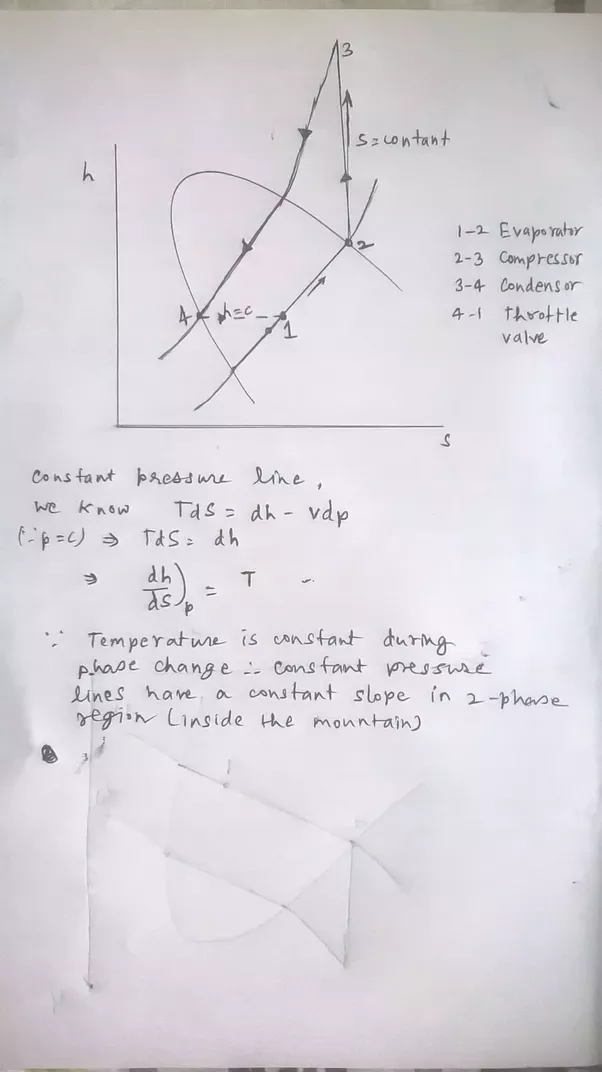 What Is The H S Diagram For Vapour Compression Refrigeration Cycle
