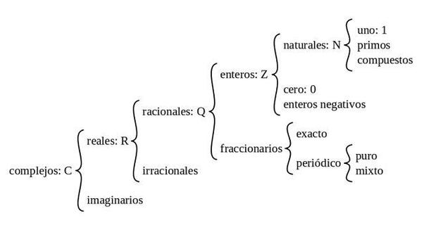 Cuál Es La Relación Entre Conjuntos De Números Enteros Y Números Racionales Quora