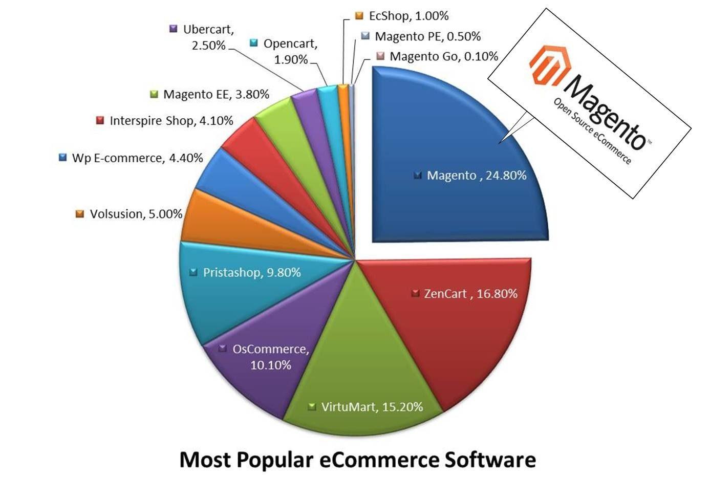 Magento: tiendas online potentes y seguras