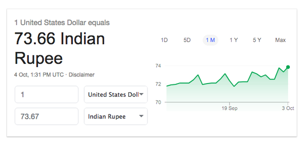 What Is The Highest Ever Usd To Inr
