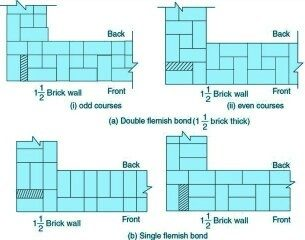 What is the bond in brick work quora brick masonry walls then flemish bond may be used for better aesthetic view if the walls have to be plastered then it is better to use english bond ccuart Choice Image