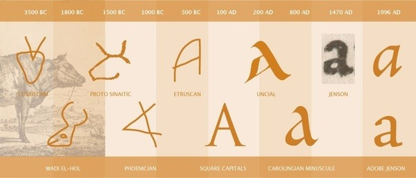 The Design Of Letters Depended In Part On Medium As Well For Example Romans Used Square Capitals Called Monumental Or Lapidary