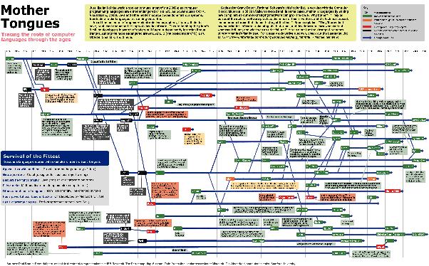 instruction set and computer languages
