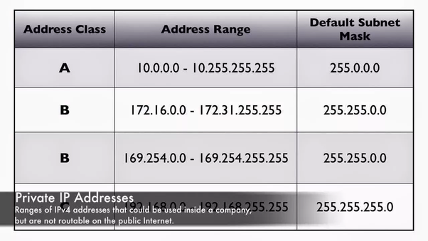 What is meant by public IP (Internet Protocol) address ...