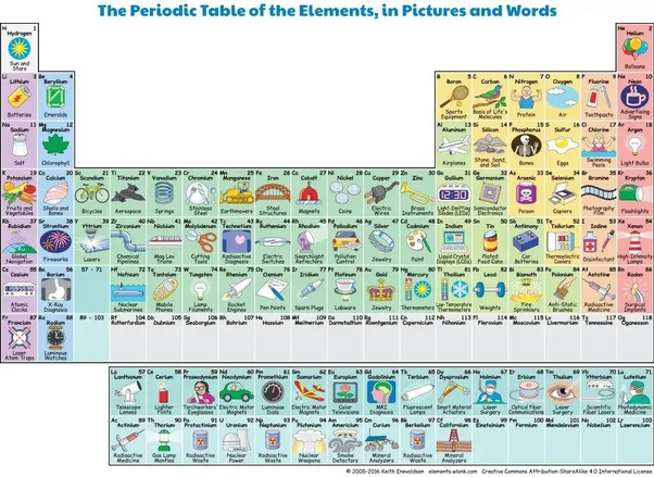 What is the indian way to learn periodic table quora hope this pictorial periodic table will be helpful urtaz Choice Image