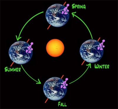 Why are seasons in the Northern Hemisphere opposite to ...