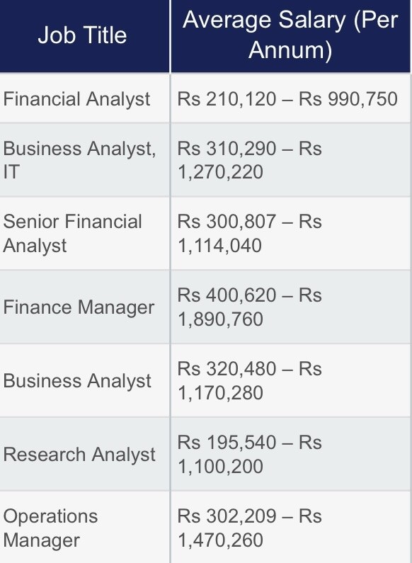 How much salary MBA finance in india per month? - Quora