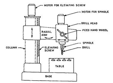 What Is A Radial Drilling Machine Quora