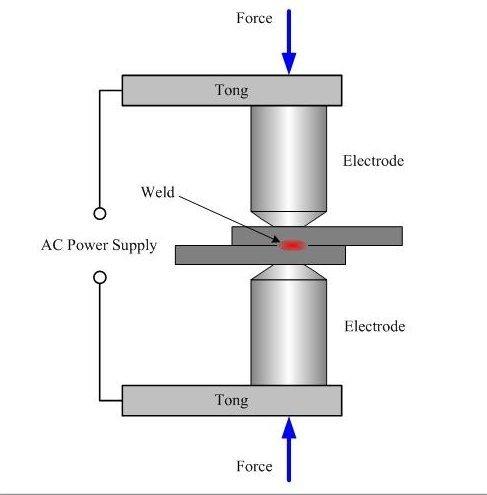 how does seam welding is differ from spot welding quora rh quora com Electrical Welding Wire AC Arc Welding