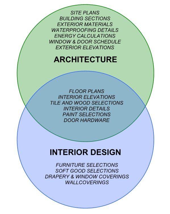 Image Source Link: Architecture vs. Interior Design \u2013 Board \u0026 Vellum